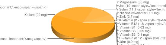 N&auml;ringsinneh&aring;ll f&ouml;r Ost hårdost fett 17% - Kalcium (880 mg), Fosfor (600 mg), Natrium (430 mg), A-vitamin (149 <span style=