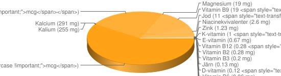 N&auml;ringsinneh&aring;ll f&ouml;r Mjukost smältost fett ca 22% typ Den skrattande kon - Natrium (884 mg), Fosfor (710 mg), A-vitamin (304 <span style=