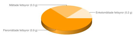 Näringsinnehåll för Hårt bröd fullkorn råg fibrer 16% Crisp o Finn crisp - Fleromättade fettsyror (0.9 g), Mättade fettsyror (0.3 g), Enkelomättade fettsyror (0.2 g)