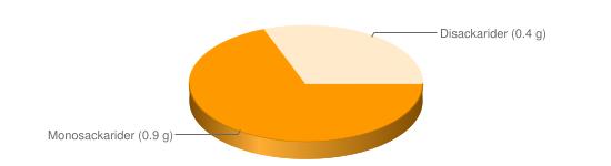 Näringsinnehåll för Medelhavssallad skaldjur tonfisk majonnäsdressing sallad - Monosackarider (0.9 g), Disackarider (0.4 g)