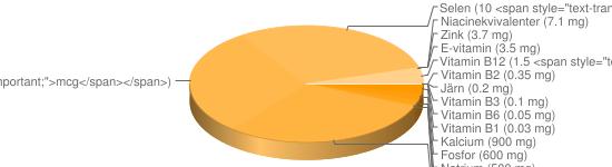 N&auml;ringsinneh&aring;ll f&ouml;r Margarinost fett 16% - Kalcium (900 mg), Fosfor (600 mg), Natrium (500 mg), Kalium (110 mg), Magnesium (39 mg), A-vitamin (10 <span style=
