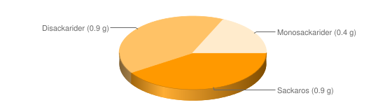 Näringsinnehåll för Kruskakli grovt vetekli - Sackaros (0.9 g), Disackarider (0.9 g), Monosackarider (0.4 g)