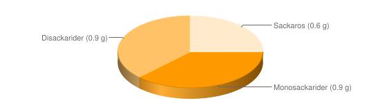 Näringsinnehåll för Skaldjurssallad m majonnäsdressing - Monosackarider (0.9 g), Disackarider (0.9 g), Sackaros (0.6 g)