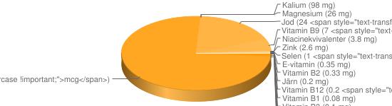 N&auml;ringsinneh&aring;ll f&ouml;r Mjukost smältost fett ca 16% - Natrium (930 mg), Fosfor (770 mg), Kalcium (570 mg), A-vitamin (125 <span style=