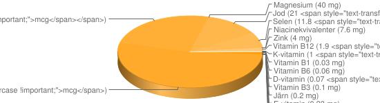 N&auml;ringsinneh&aring;ll f&ouml;r Ost hårdost fett 10% - Kalcium (970 mg), Fosfor (660 mg), Natrium (430 mg), Kalium (110 mg), A-vitamin (91 <span style=