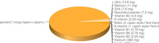 N&auml;ringsinneh&aring;ll f&ouml;r Sesamfrön torkade - Kalcium (980 mg), Fosfor (630 mg), Kalium (470 mg), Magnesium (350 mg), Vitamin B9 (97 <span style=