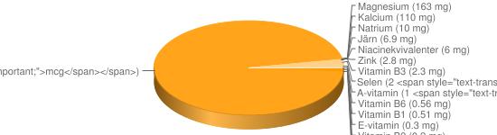 N&auml;ringsinneh&aring;ll f&ouml;r Röda bönor torkade - Kalium (990 mg), Fosfor (405 mg), Vitamin B9 (394 <span style=