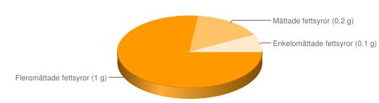 Näringsinnehåll för Vita bönor torkade - Fleromättade fettsyror (1 g), Mättade fettsyror (0.2 g), Enkelomättade fettsyror (0.1 g)