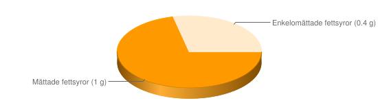 Näringsinnehåll för Mellanmjölk fett 1,5% berik A- och D-vitamin - Mättade fettsyror (1 g), Enkelomättade fettsyror (0.4 g)