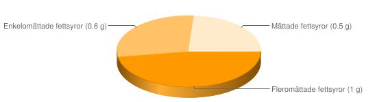 Näringsinnehåll för Quorn svampprotein färs bitar filé - Fleromättade fettsyror (1 g), Enkelomättade fettsyror (0.6 g), Mättade fettsyror (0.5 g)