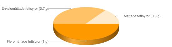 Näringsinnehåll för Blodbröd paltbröd - Fleromättade fettsyror (1 g), Enkelomättade fettsyror (0.7 g), Mättade fettsyror (0.3 g)