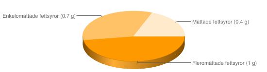 Näringsinnehåll för Frukostflingor fullkorn berik Loops - Fleromättade fettsyror (1 g), Enkelomättade fettsyror (0.7 g), Mättade fettsyror (0.4 g)
