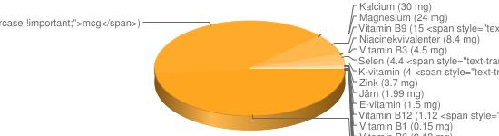 N&auml;ringsinneh&aring;ll f&ouml;r Lammfärsbiffar stekta - Natrium (1008 mg), Kalium (264 mg), Fosfor (207 mg), Jod (117 <span style=