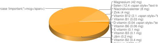 N&auml;ringsinneh&aring;ll f&ouml;r Ost hårdost fett 5% - Kalcium (1030 mg), Fosfor (700 mg), Natrium (430 mg), Kalium (115 mg), Vitamin B9 (46 <span style=
