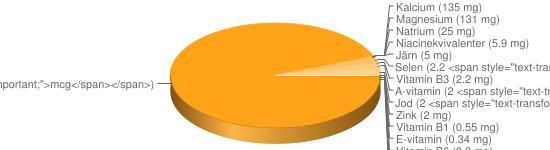 N&auml;ringsinneh&aring;ll f&ouml;r Bruna bönor torkade - Kalium (1040 mg), Fosfor (420 mg), Vitamin B9 (394 <span style=