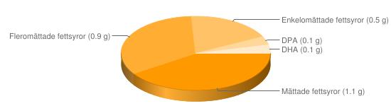 Näringsinnehåll för Grislever - Mättade fettsyror (1.1 g), Fleromättade fettsyror (0.9 g), Enkelomättade fettsyror (0.5 g), DPA (0.1 g), DHA (0.1 g)