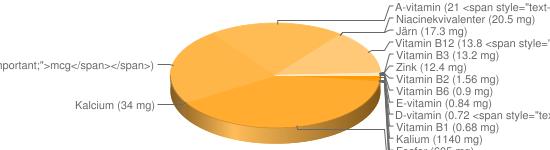 N&auml;ringsinneh&aring;ll f&ouml;r Renkött torkat - Kalium (1140 mg), Fosfor (605 mg), Natrium (245 mg), Magnesium (85 mg), Selen (40 <span style=