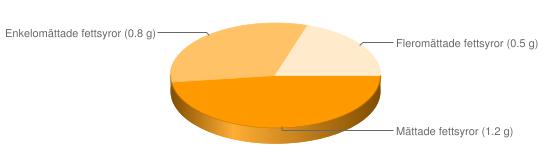Näringsinnehåll för Lammnjure - Mättade fettsyror (1.2 g), Enkelomättade fettsyror (0.8 g), Fleromättade fettsyror (0.5 g)