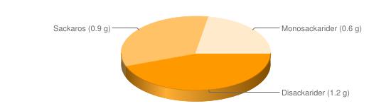 Näringsinnehåll för Falafel kikärtskroketter frysta - Disackarider (1.2 g), Sackaros (0.9 g), Monosackarider (0.6 g)