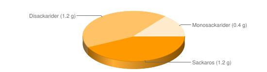 Näringsinnehåll för Linfrön torkade - Sackaros (1.2 g), Disackarider (1.2 g), Monosackarider (0.4 g)