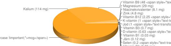 N&auml;ringsinneh&aring;ll f&ouml;r Ädelost grönmögelost lätt fett 17% - Natrium (1287 mg), Kalcium (829 mg), Fosfor (571 mg), A-vitamin (193 <span style=