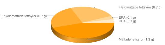 Näringsinnehåll för Lever ren - Mättade fettsyror (1.3 g), Enkelomättade fettsyror (0.7 g), Fleromättade fettsyror (0.7 g), EPA (0.1 g), DPA (0.1 g)