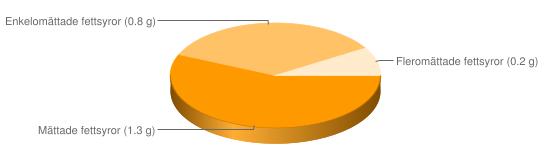 Näringsinnehåll för Frukostflingor ris socker kakao Coco Pops - Mättade fettsyror (1.3 g), Enkelomättade fettsyror (0.8 g), Fleromättade fettsyror (0.2 g)
