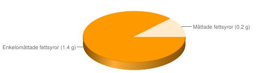 Näringsinnehåll för Torrjäst - Enkelomättade fettsyror (1.4 g), Mättade fettsyror (0.2 g)