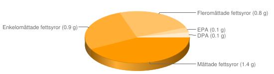 Näringsinnehåll för Nötlever ej panerad stekt - Mättade fettsyror (1.4 g), Enkelomättade fettsyror (0.9 g), Fleromättade fettsyror (0.8 g), EPA (0.1 g), DPA (0.1 g)