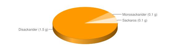 Näringsinnehåll för Keso färskost chili pesto lök feta fett 3,5-5% - Disackarider (1.5 g), Monosackarider (0.1 g), Sackaros (0.1 g)