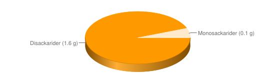 Näringsinnehåll för Färskost lätt fett 15% typ Philadelphia - Disackarider (1.6 g), Monosackarider (0.1 g)