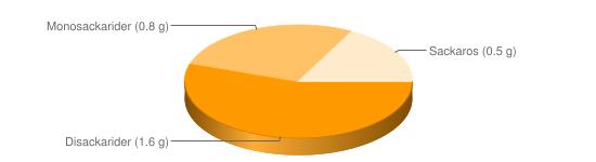 Näringsinnehåll för Levergryta nöt - Disackarider (1.6 g), Monosackarider (0.8 g), Sackaros (0.5 g)