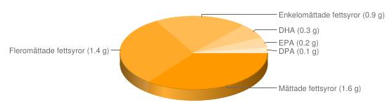 Näringsinnehåll för Kycklinglever stekt - Mättade fettsyror (1.6 g), Fleromättade fettsyror (1.4 g), Enkelomättade fettsyror (0.9 g), DHA (0.3 g), EPA (0.2 g), DPA (0.1 g)