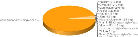 N&auml;ringsinneh&aring;ll f&ouml;r Nypon u frön torkade - Kalium (1600 mg), A-vitamin (583 <span style=