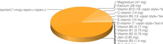 N&auml;ringsinneh&aring;ll f&ouml;r Löjrom saltad - Natrium (1700 mg), Fosfor (320 mg), Kalium (160 mg), Jod (140 <span style=