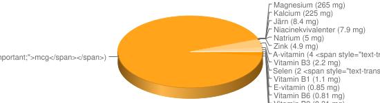 N&auml;ringsinneh&aring;ll f&ouml;r Sojabönor torkade - Kalium (1700 mg), Fosfor (550 mg), Vitamin B9 (375 <span style=