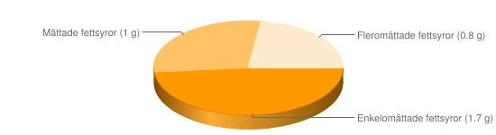 Näringsinnehåll för Milkshake choklad jordgubb - Enkelomättade fettsyror (1.7 g), Mättade fettsyror (1 g), Fleromättade fettsyror (0.8 g)