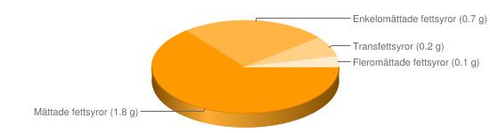 Näringsinnehåll för Keso färskost ananas apelsin fett 3% - Mättade fettsyror (1.8 g), Enkelomättade fettsyror (0.7 g), Transfettsyror (0.2 g), Fleromättade fettsyror (0.1 g)