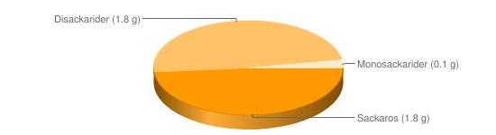 Näringsinnehåll för Lättmajonnäs 32,5% fett - Sackaros (1.8 g), Disackarider (1.8 g), Monosackarider (0.1 g)