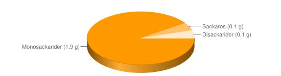 Näringsinnehåll för Vinbladsdolma m ris konserv - Monosackarider (1.9 g), Sackaros (0.1 g), Disackarider (0.1 g)