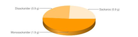 Näringsinnehåll för Färskpotatis rå - Monosackarider (1.9 g), Disackarider (0.9 g), Sackaros (0.9 g)