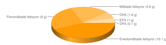 Näringsinnehåll för Sill panerad stekt - Enkelomättade fettsyror (10.1 g), Fleromättade fettsyror (6 g), Mättade fettsyror (4.6 g), DHA (1.6 g), EPA (1 g), DPA (0.1 g)