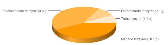 Näringsinnehåll för Amerikanska cookies choklad - Mättade fettsyror (10.1 g), Enkelomättade fettsyror (9.6 g), Fleromättade fettsyror (2.2 g), Transfettsyror (1.9 g)