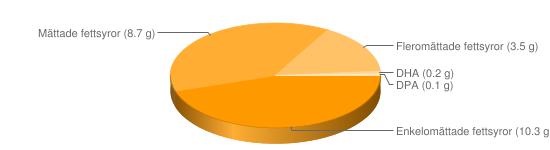 Näringsinnehåll för Leverpastej bredbar fett ca 24% - Enkelomättade fettsyror (10.3 g), Mättade fettsyror (8.7 g), Fleromättade fettsyror (3.5 g), DHA (0.2 g), DPA (0.1 g)