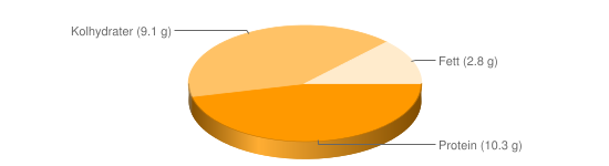 Näringsinnehåll för Keso färskost ananas apelsin fett 3% - Protein (10.3 g), Kolhydrater (9.1 g), Fett (2.8 g)