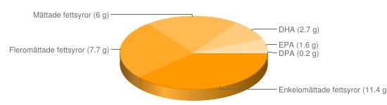 Näringsinnehåll för Makrill konserv - Enkelomättade fettsyror (11.4 g), Fleromättade fettsyror (7.7 g), Mättade fettsyror (6 g), DHA (2.7 g), EPA (1.6 g), DPA (0.2 g)
