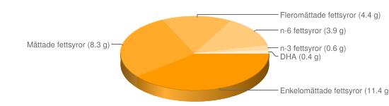 """Näringsinnehåll för Ã""""ggula ekologisk - Enkelomättade fettsyror (11.4 g), Mättade fettsyror (8.3 g), Fleromättade fettsyror (4.4 g), n-6 fettsyror (3.9 g), n-3 fettsyror (0.6 g), DHA (0.4 g)"""