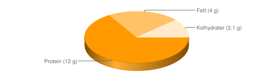Näringsinnehåll för Keso färskost fett 4% - Protein (12 g), Fett (4 g), Kolhydrater (2.1 g)