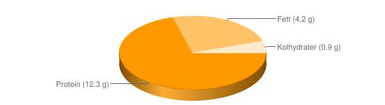 Näringsinnehåll för Keso färskost chili pesto lök feta fett 3,5-5% - Protein (12.3 g), Fett (4.2 g), Kolhydrater (0.9 g)