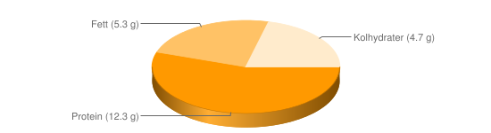 Näringsinnehåll för Färskost extra light fett 5% typ Philadelphia - Protein (12.3 g), Fett (5.3 g), Kolhydrater (4.7 g)